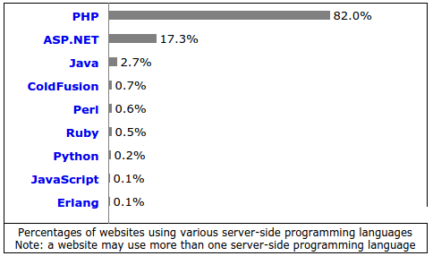 PHP a secure server-side language?