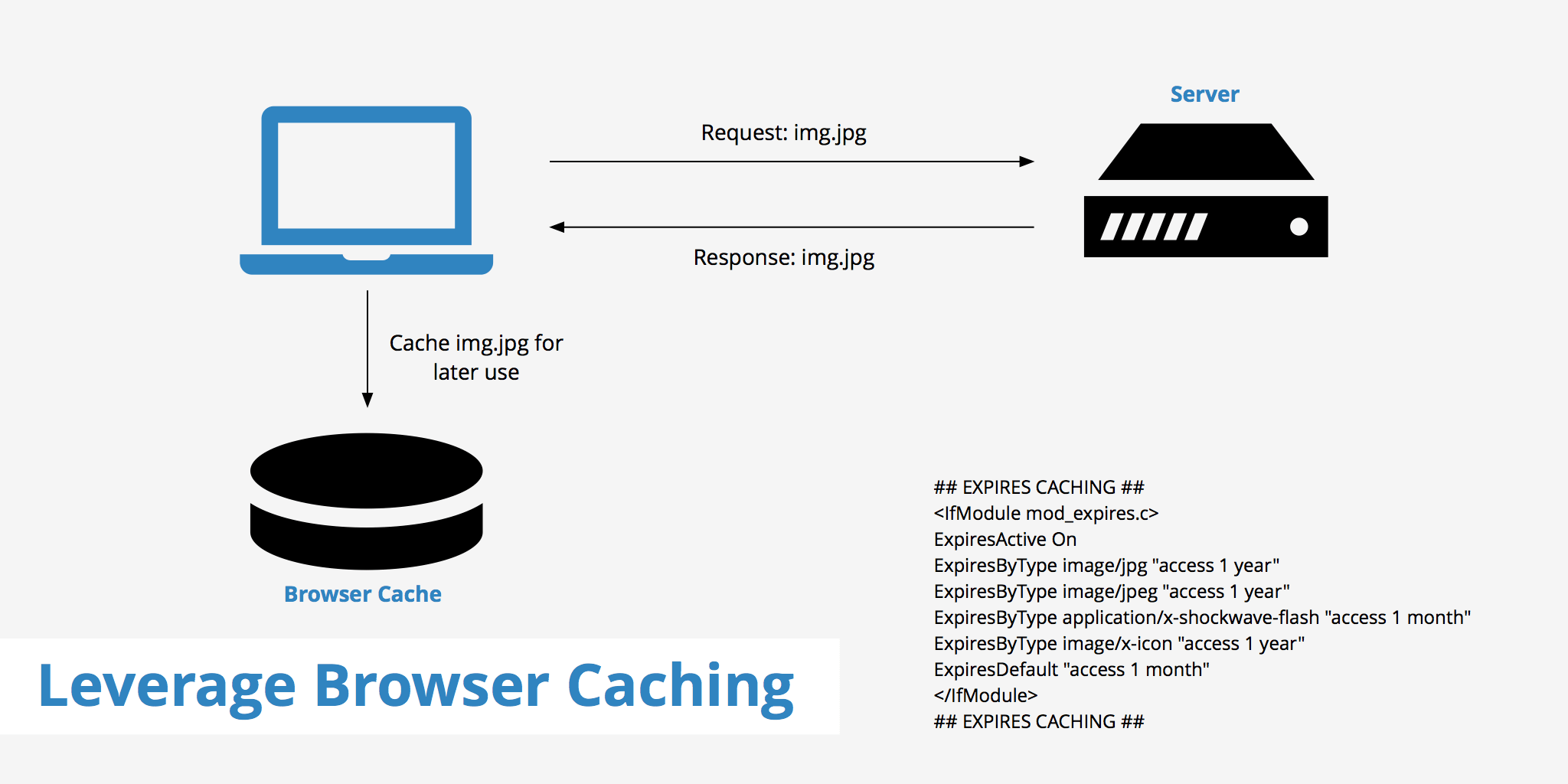 fix leverage browser caching wordpress